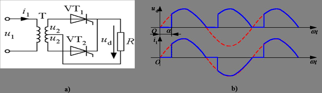 带电阻负载时 电路分析 变压器T带中心抽头。 在u2正半周,VT1工作,变压器二次绕组上半部分流过电流。 u2负半周,VT2工作,变压器二次绕组下半部分流过反方向的电流。 变压器也不存在直流磁化的问题。 单相全波与单相全控桥的区别 单相全波中变压器结构较复杂,材料的消耗多。 单相全波只用2个晶闸管,比单相全控桥少2个,相应地,门极驱动电路也少2个;但是晶闸管承受的最大电压是单相全控桥的2倍。 单相全波导电回路只含1个晶闸管,比单相桥少1个,因而管压降也少1个。 从上述后两点考虑,单相全波电路有