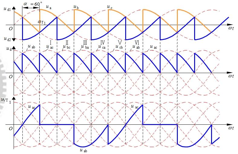 图3-21 三相桥式全控整流电路带电阻负载α=60°时的波形