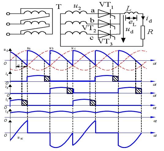 负载电流平均值为  晶闸管承受的最大反向电压为变压器二次线电压峰值,即  晶闸管阳极与阴极间的最大电压等于变压器二次相电压的峰值,即  阻感负载 电路分析 L值很大,整流电流id的波形基本是平直的,流过晶闸管的电流接近矩形波。 α≤30°时,整流电压波形与电阻负载时相同。 α>30°时,当u2过零时,由于电感的存在,阻止电流下降,因而VT1继续导通,直到下一相晶闸管VT2的触发脉冲到来,才发生换流,由VT2导通向负载供电,同时向VT1施加反压使其关断。