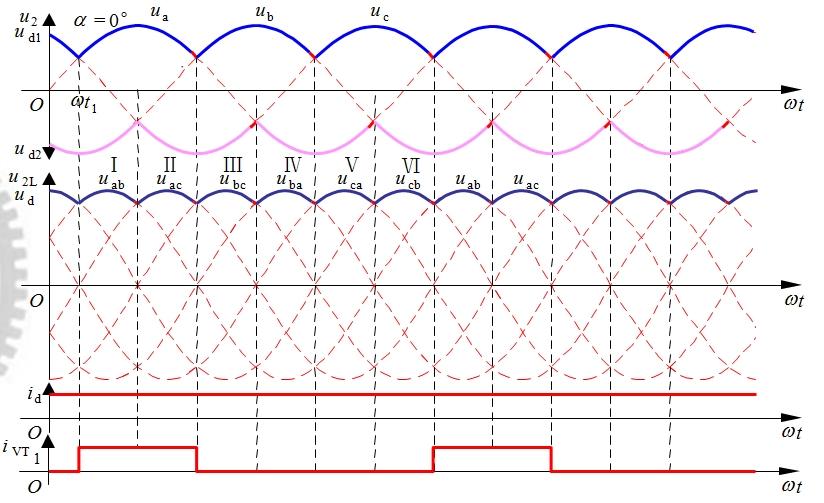 图3-23 三相桥式全控整流电路带阻感负载α=0°时的波形