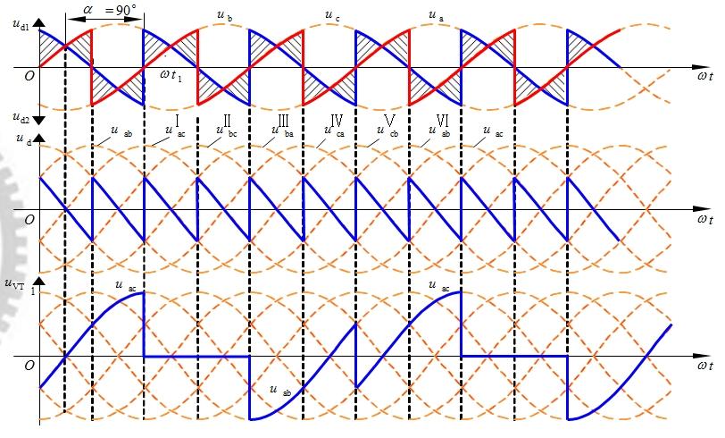 三相桥式全控整流电路的一些特点 每个时刻均需2个晶闸管同时导通,形成向负载供电的回路,共阴极组的和共阳极组的各1个,且不能为同一相的晶闸管。 对触发脉冲的要求 √6个晶闸管的脉冲按VT1-VT2-VT3-VT4-VT5-VT6的顺序,相位依次差60° 。 √共阴极组VT1、VT3、VT5的脉冲依次差120°,共阳极组VT4、VT6、VT2也依次差120° 。 √同一相的上下两个桥臂,即VT1与VT4,VT3与VT6,VT5与VT2,脉冲相差1